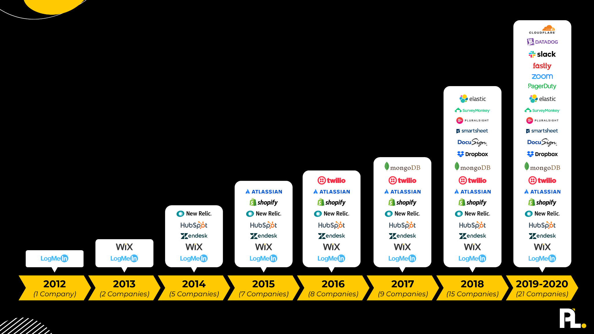 product-led companies from 2012-2020