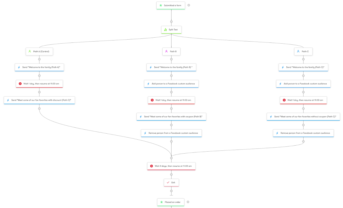 Welcome Series - Workflow Diagram