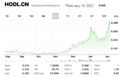 Preço das ações da Cypherpunk Holdings