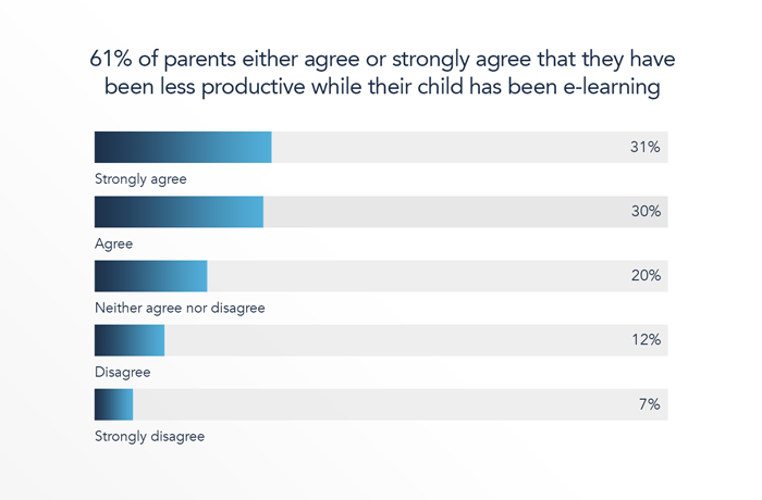 61% of parents expressed agreement that they themselves have been less productive while their child has been e-learning