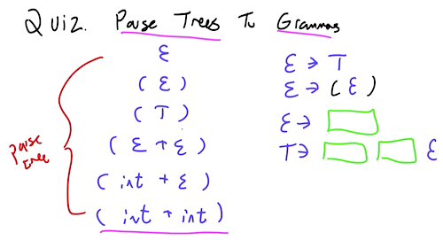 Parse Tree to Grammars.png
