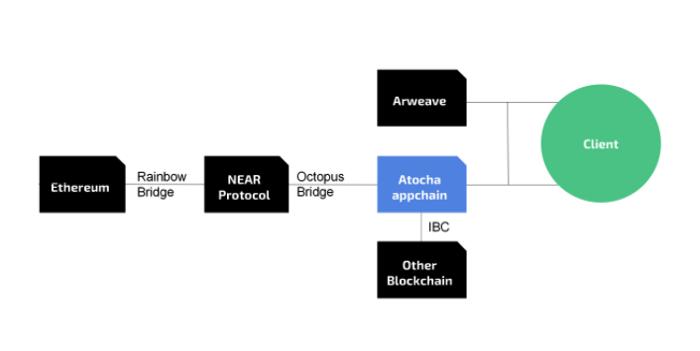 Atocha và Octopus Brigde