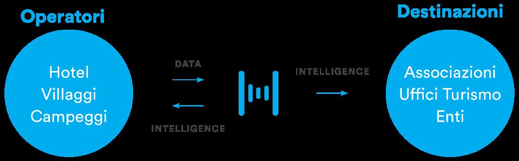 H-Benchmark - Hospitality Data Intelligence
