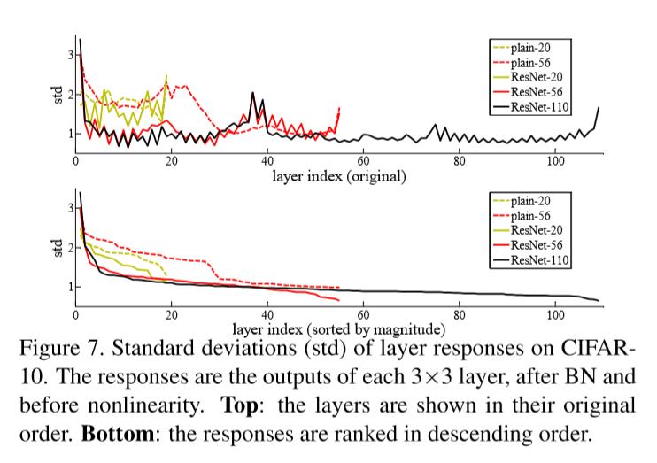 resnet layer responses