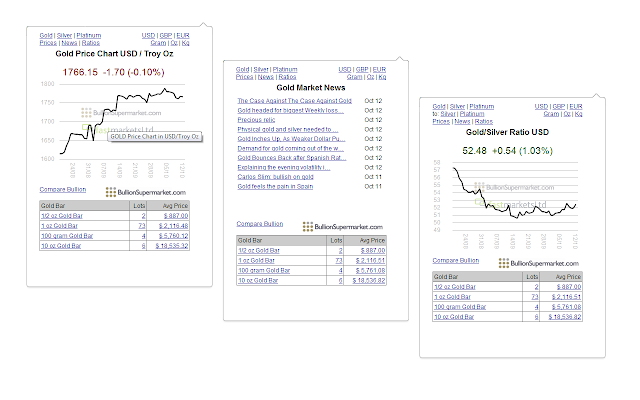Gold Price Charts, Silver Price Charts & News