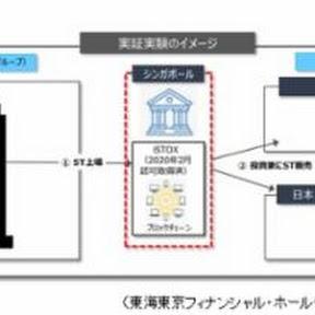 東海東京とトーセイ、不動産のデジタル証券をシンガポールで上場へ【フィスコ・ビットコインニュース】