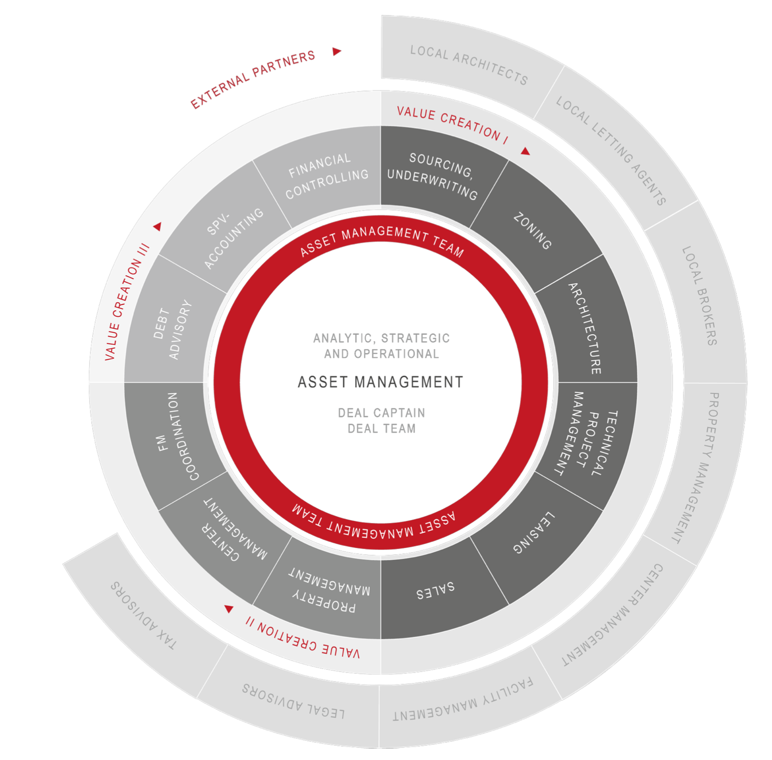 JLL Holistic Circle Asset Management