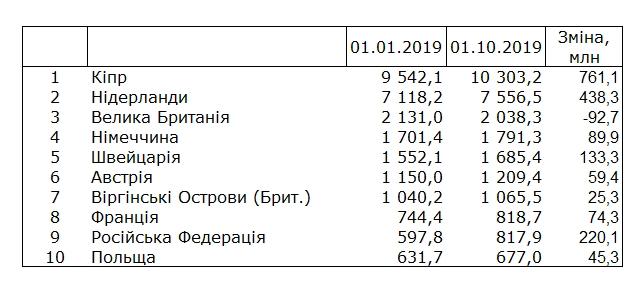 Страны инвестируют в украину верту в кредит онлайн