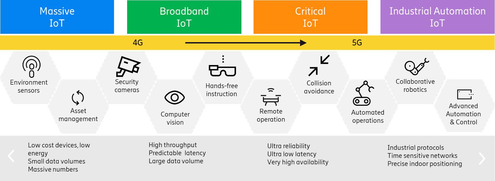 the four types of connectivity and what it is used for.