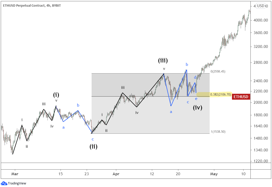 Example of Ethereum's subwaves of the five-wave impulse pattern.