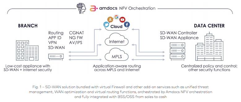 SD-WAN solution bundled with virtual Firewall and other add-on services such as unified threat management, WAN optimization and virtual routing functions, orchestrated by Amdocs NFV orchestration and fully integrated with BSS/OSS from sales to cash