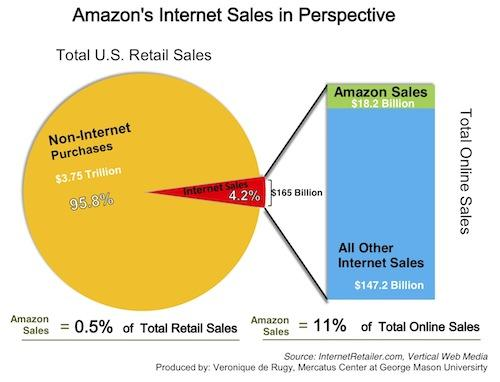 amazon internet sale in perspective