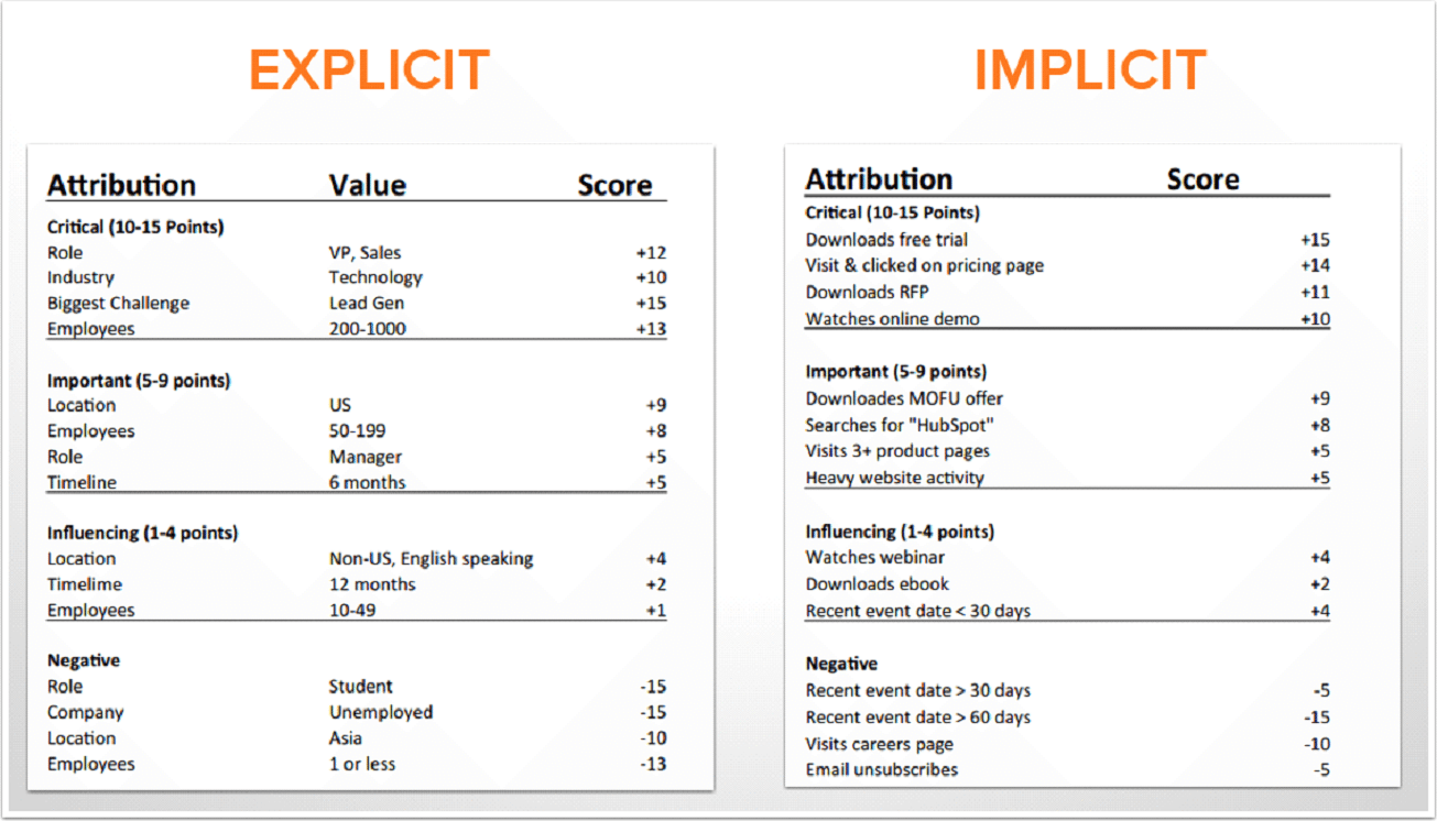 Explicit and Implicit Criteria Table for saas metrics.