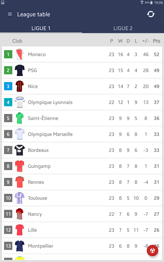 Live French Ligue 1 Scores