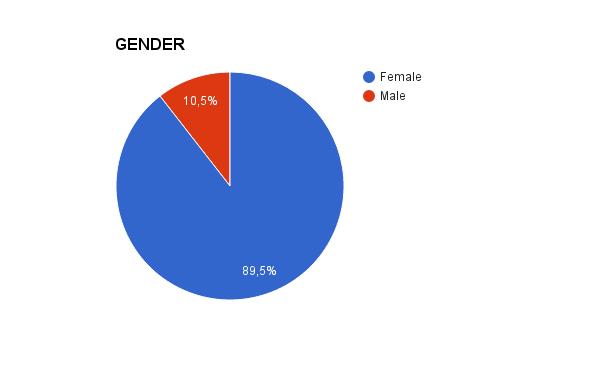 D:\SKOLA\Skola\Tamara\My work is my future\QUESTIONNAIRE COMPLETE\UPITNIK REZULTATI\SLIKE GRAFIKONA\Engleska varijanta\Gender.png