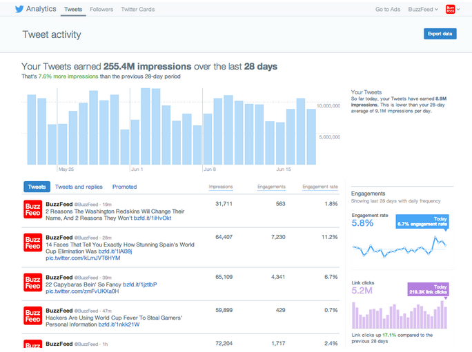 Screenshot of Twitter analytics.