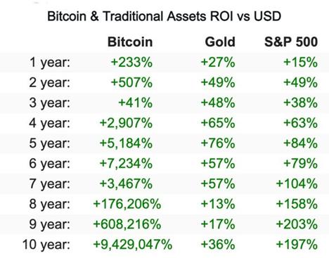 ROI Bitcoin vs gold và s&p 500