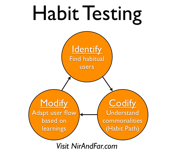 The 3-Steps of Habit Testing