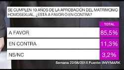 El matrimonio homosexual en España