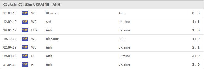 7 cuộc đối đầu gần nhất giữa Ukraine vs Anh
