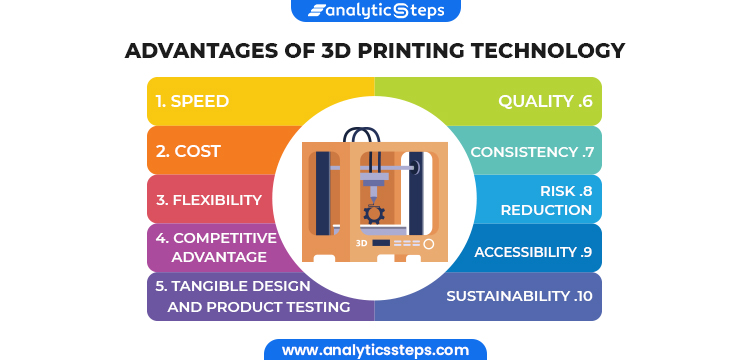 This image shows the advantages of 3D Printing Technology namely - 1. Speed 2. Cost 3. Flexibility 4. Competitive Advantage 5. Tangible Design and Product Testing 6. Quality 7. Consistency 8. Risk Reduction 9. Accessibility 10. Sustainability