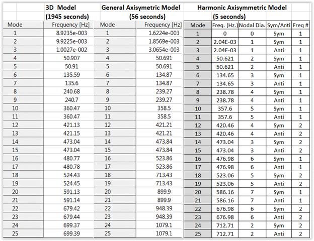 ANSYS - Результаты модального расчета для трёх вариантов расчётной модели