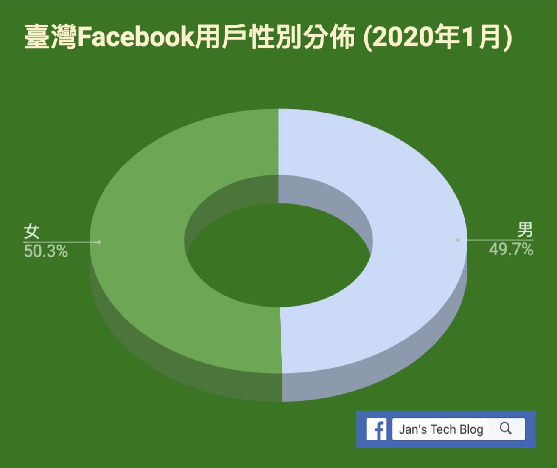 臺灣Facebook用戶的男女比例 - 2020年1月