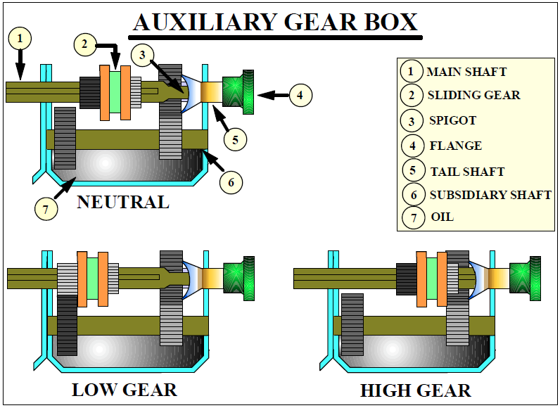 Auxiliary Gear Box Purpose, Construction and Operation