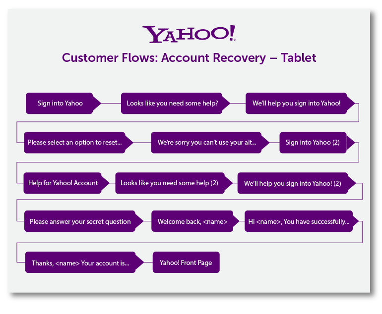 https://blog.raskrutka.com.ua/wp-content/uploads/2018/08/yahoo-customer-journey-map-example.png