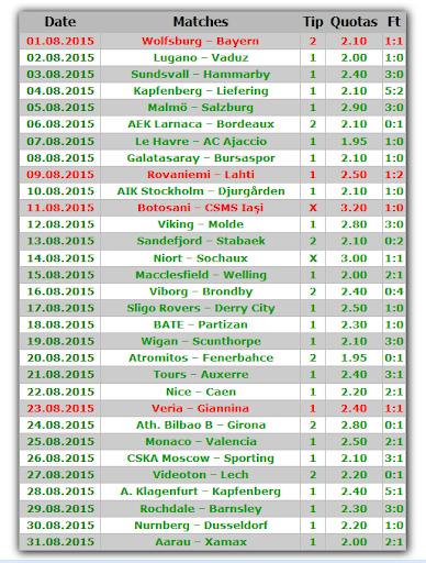 Download Soccer Predictions 1X2 Google Play softwares - aWHe92U2BqjR