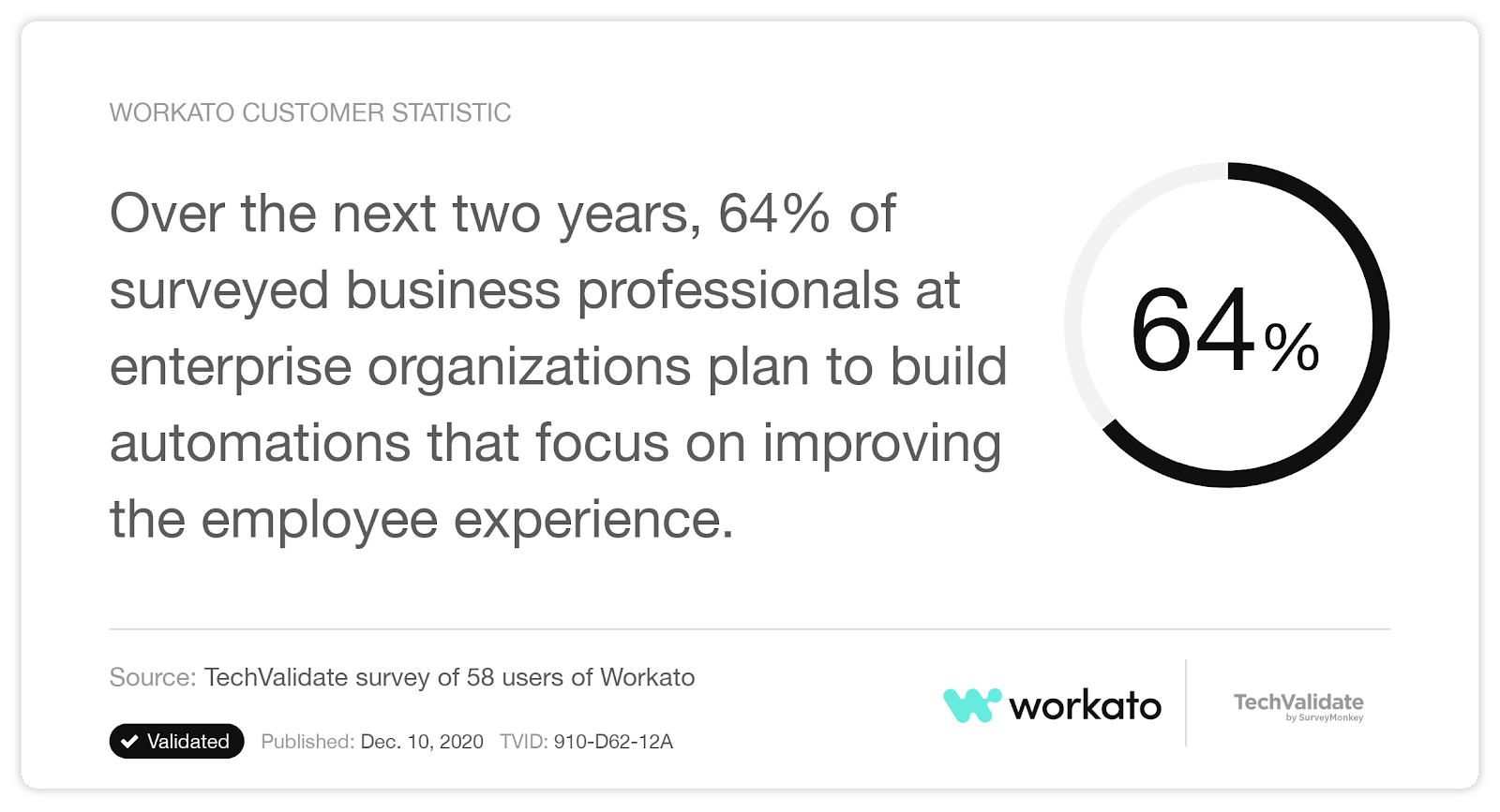 A stat that reveals a strong desire for building employee-focused automations