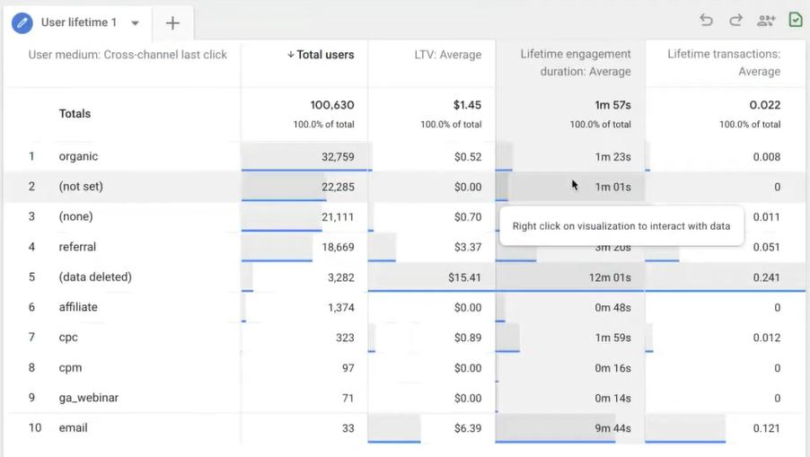 Audiense blog - Google Analytics screenshot