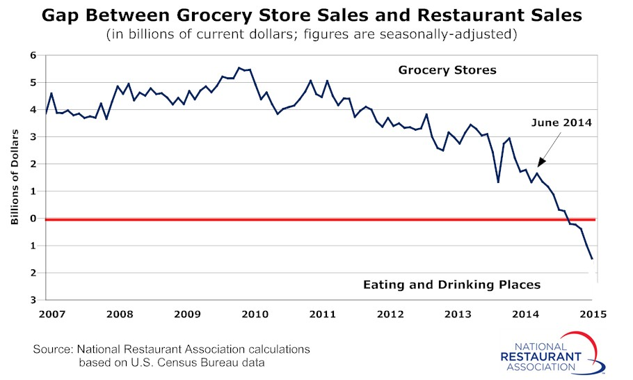 The Hunger Games - Grocery Stores vs. QSR - Grand Rapids Chair Company