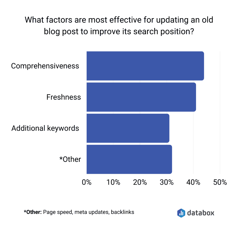 Most important factors for updating old blog posts for SEO