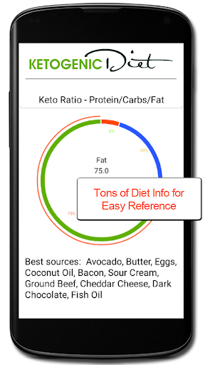 Ketogenic Diet Food Checker Apps for Android