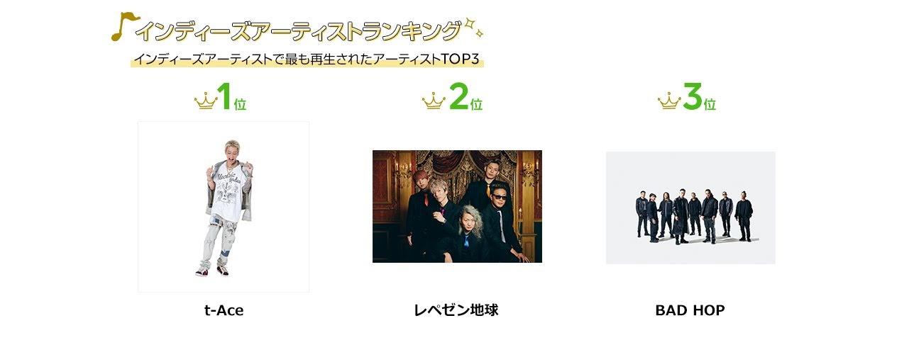 [迷迷音樂] 日本 LINE MUSIC 2019排行出爐 Official髭男dism 〈Pretender〉四冠王