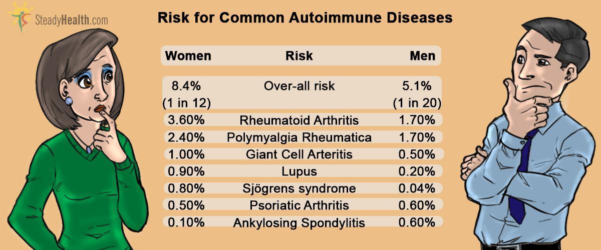 https://userfiles.steadyhealth.com/images/articles/autoimune-diseases-risks.jpg