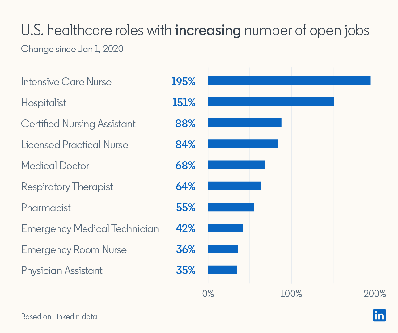 An Inside Look at Healthcare Hiring in the U.S. Right Now | LinkedIn Talent  Blog