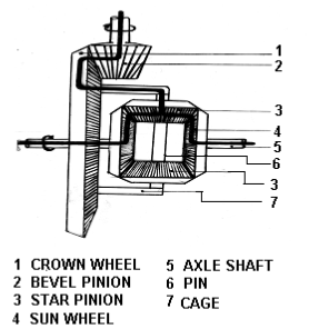 Mesh and Direction of Final Drive