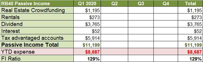2020 passive income
