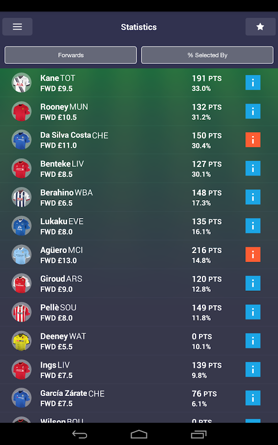 Fantasy Premier League 2015/16 - Android Apps on Google Play