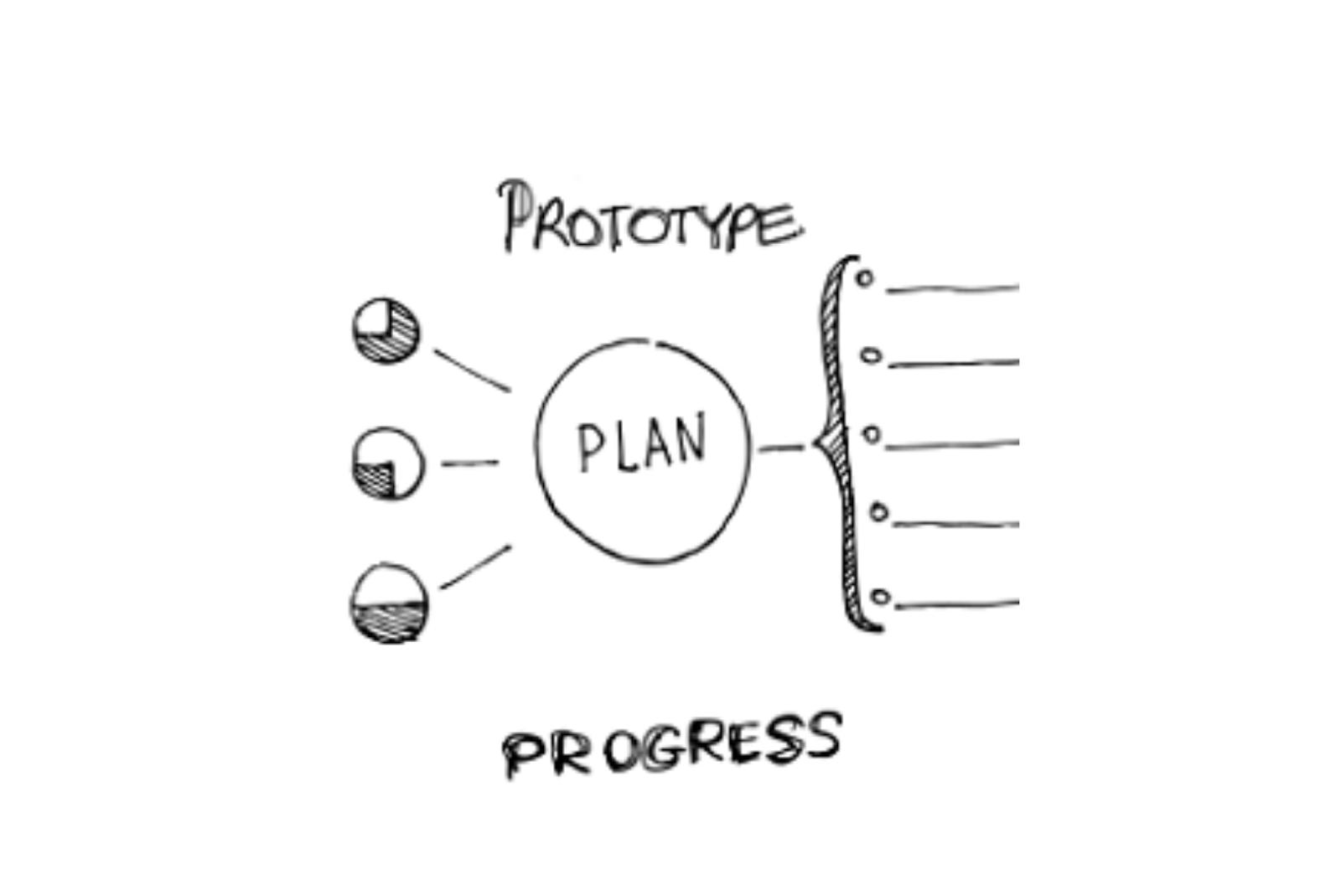 Prototype Progress