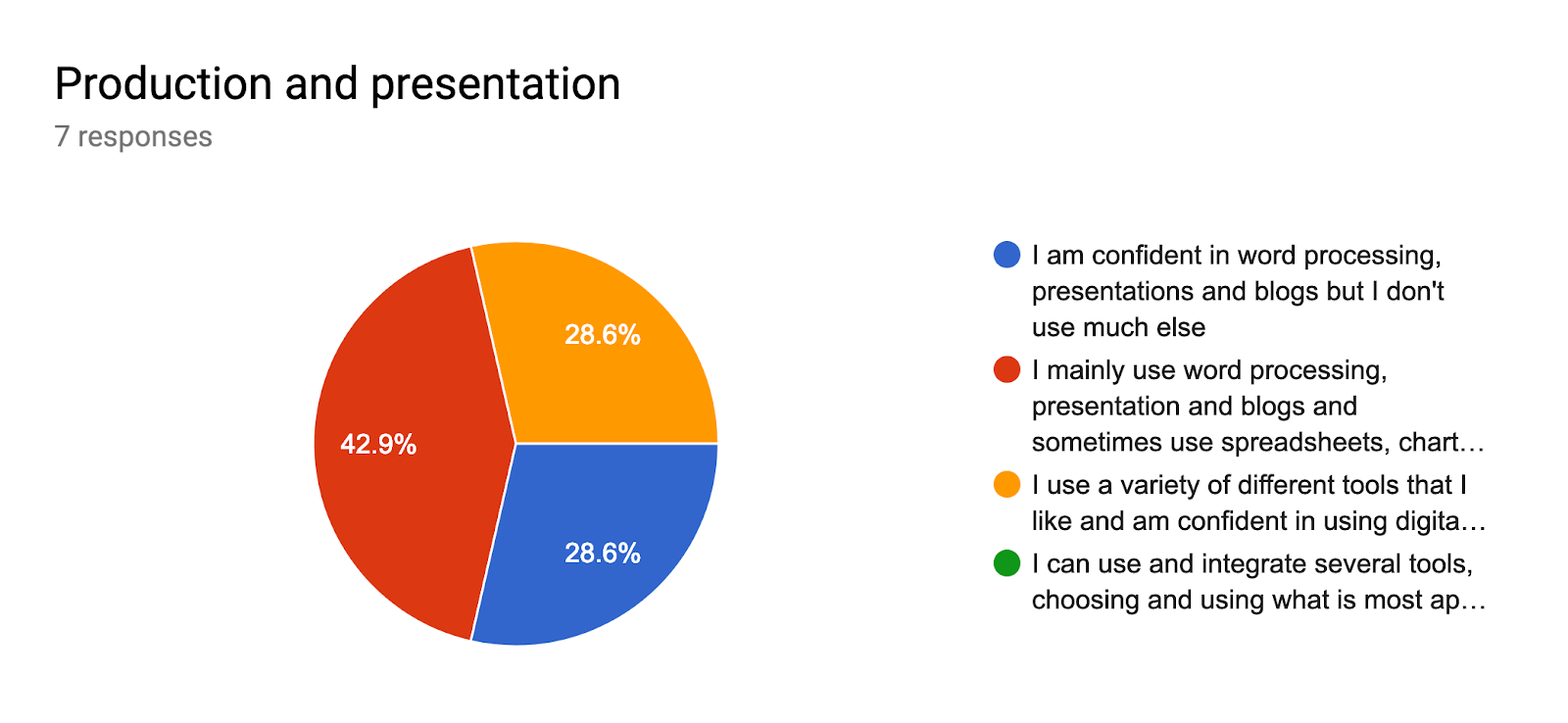 Forms response chart. Question title: Production and presentation. Number of responses: 7 responses.