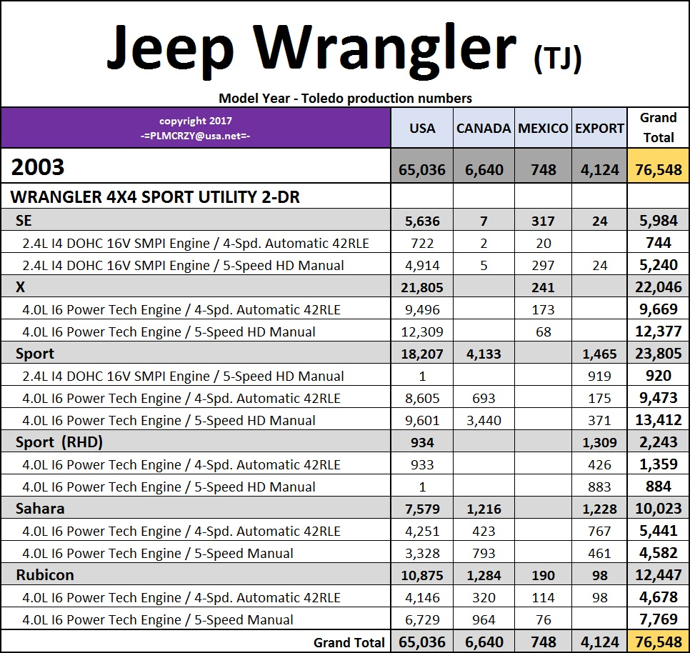 1997 2006 jeep wrangler tj model year production numbers jeep wrangler forum. Black Bedroom Furniture Sets. Home Design Ideas