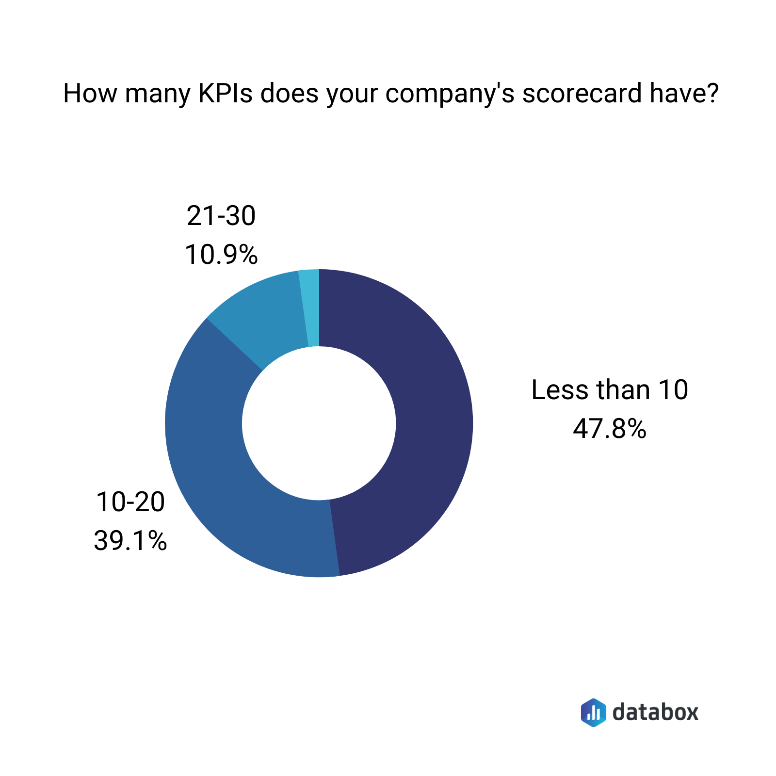 How many KPIs does your company's scorecard have?