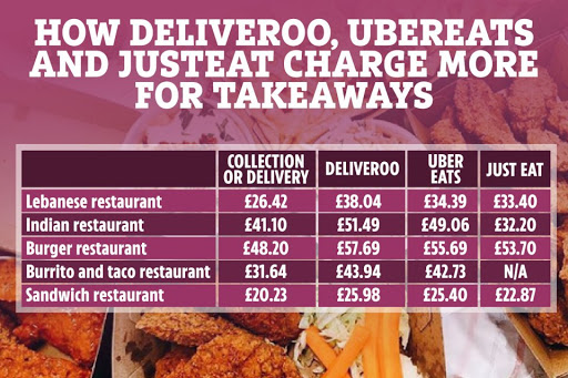 Takeaways on Deliveroo, Uber Eats and JustEat costs up to 44% MORE than ordering directly