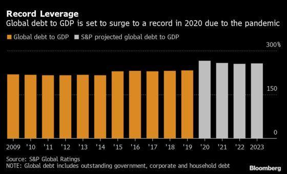 Global Debt Crisis Unlikely In Next One To Two Years, S&P Says