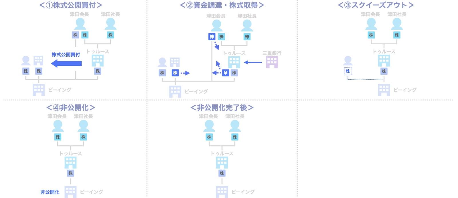 事例1. ビーイングのデットMBO(三重銀行)のスキーム