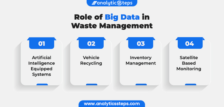 Image Showing Role of Big Data in Waste Management  Artificial Intelligence Equipped Systems Vehicle Recycling Inventory Management Satellite Based Monitoring
