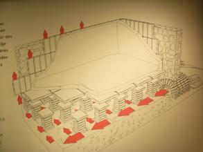 Photo: Schema einer Fußboden- und Wandheizung (hypokaustum) des Tribunenhauses - Legionslager Vindobona. Die Feuerstelle (präfurnium) zur Erwärmung der Luft war in einem Nebenraum oder im Hof untergebracht. Functional diagram underfloor and wall heating (hypocaustum), of the officer's house, of the fortress Vindobona. The fireplace (praefurnium) to heat the air was located either in one of the neighbouring rooms or in the courtyard. Schemat ogrzewania podłogowego i ściennego, w pomieszczeniach oficerskich fortu Vindobona. Kotłownia (łac. praefurnium), znajdowała się w sąsiednich pomieszczeniach lub na dziedzińcu.